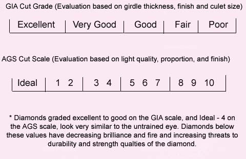 Diamond Clarity Chart And More The Handy Guide Before You Buy
