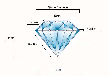 parts of a diamond