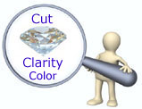 diamond cut clarity color